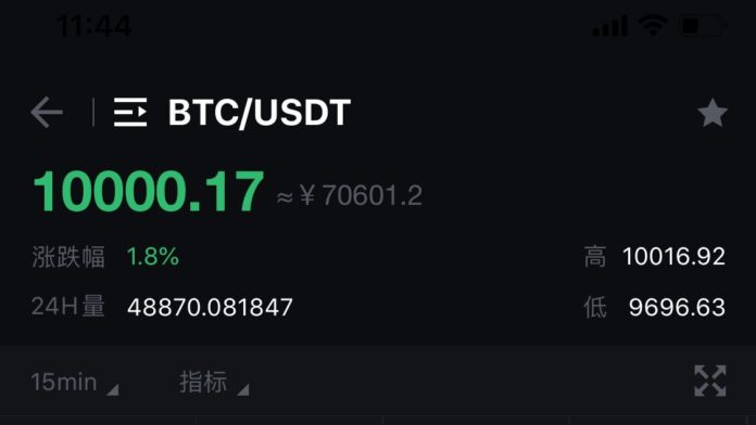 Bitcoin breaks $10000 BiKi